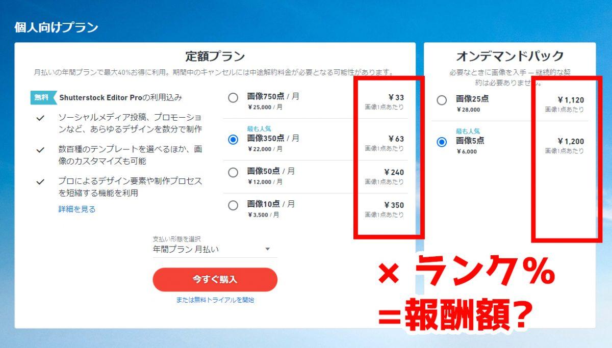 Shutterstockプラン料金表