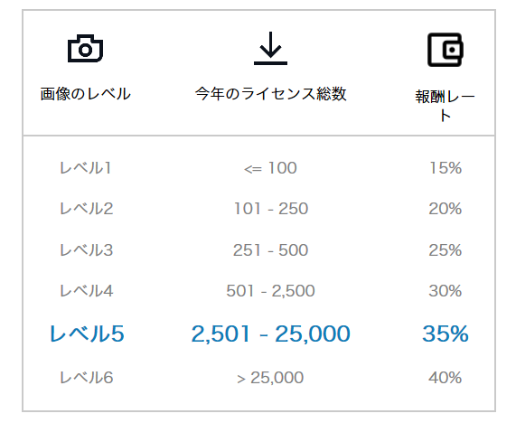 Shutterstockの新報酬表