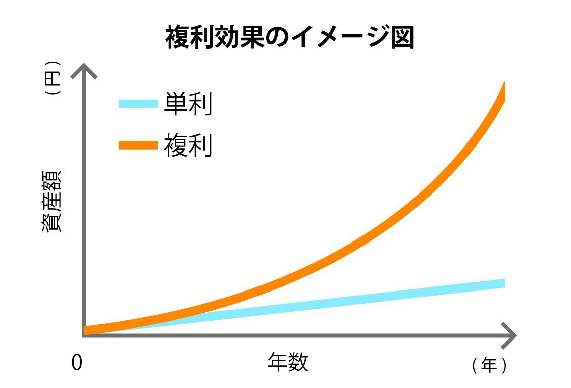 複利効果のイメージ図